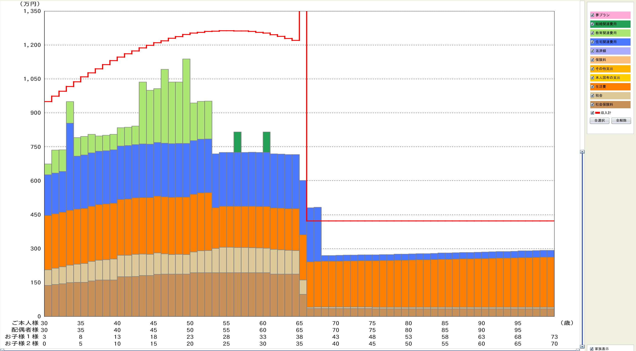 収支バランスグラフ